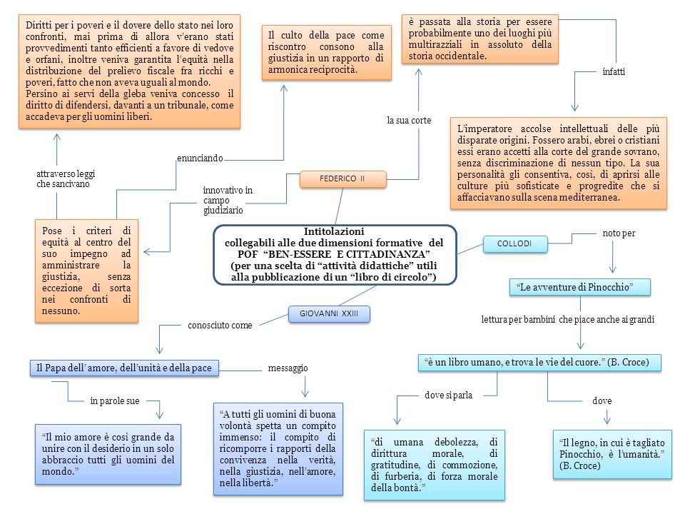 Intitolazioni collegabili alle due dimensioni formative del POF BEN-ESSERE E CITTADINANZA (per una scelta di attività didattiche utili alla pubblicazi