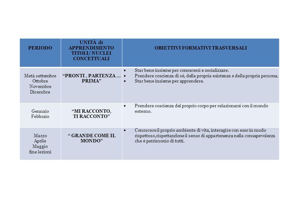 PERIODO UNITÀ di APPRENDIMENTO TITOLI/ NUCLEI CONCETTUALI OBIETTIVI FORMATIVI TRASVERSALI Metà settembre Ottobre Novembre Dicembre PRONTI, PARTENZA …