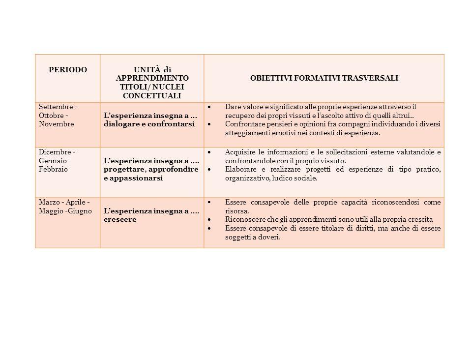 PERIODOUNITÀ di APPRENDIMENTO TITOLI/ NUCLEI CONCETTUALI OBIETTIVI FORMATIVI TRASVERSALI Settembre - Ottobre - Novembre Lesperienza insegna a … dialog