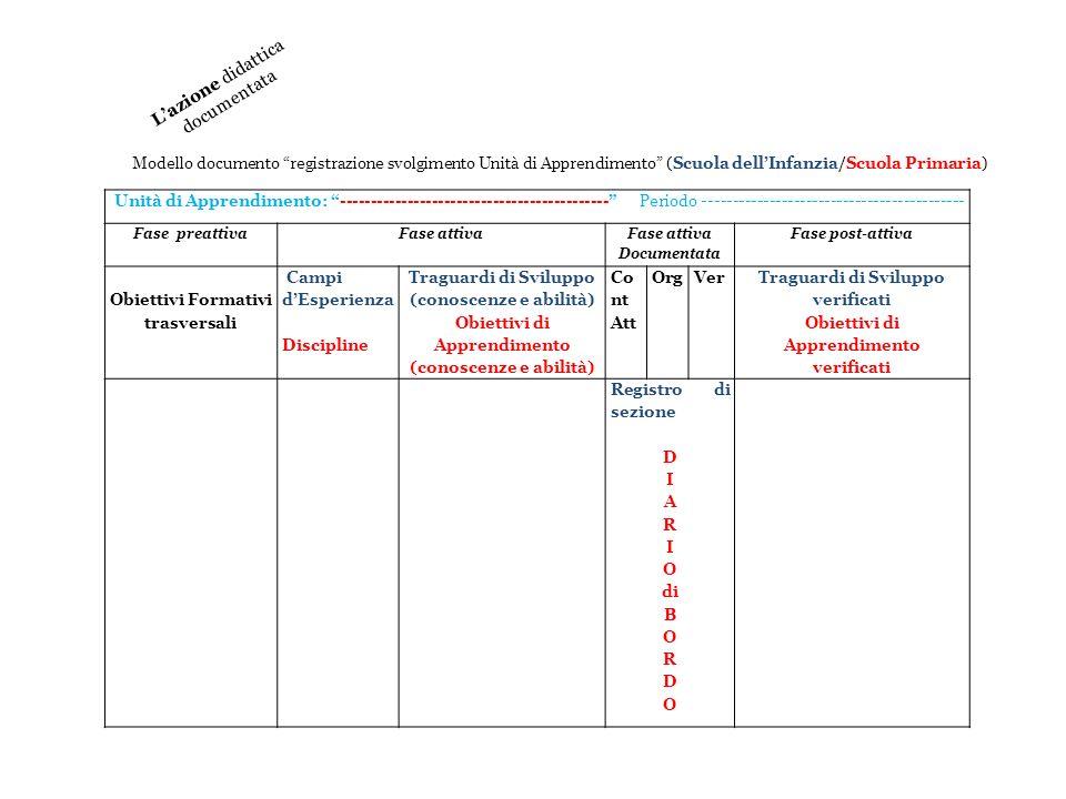 Unità di Apprendimento: -------------------------------------------- Periodo ------------------------------------------- Fase preattivaFase attiva Doc