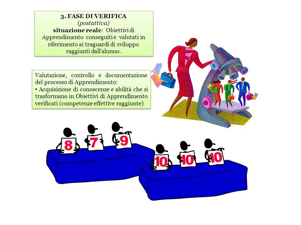 3. FASE DI VERIFICA (postattiva) situazione reale: Obiettivi di Apprendimento conseguiti e valutati in riferimento ai traguardi di sviluppo raggiunti