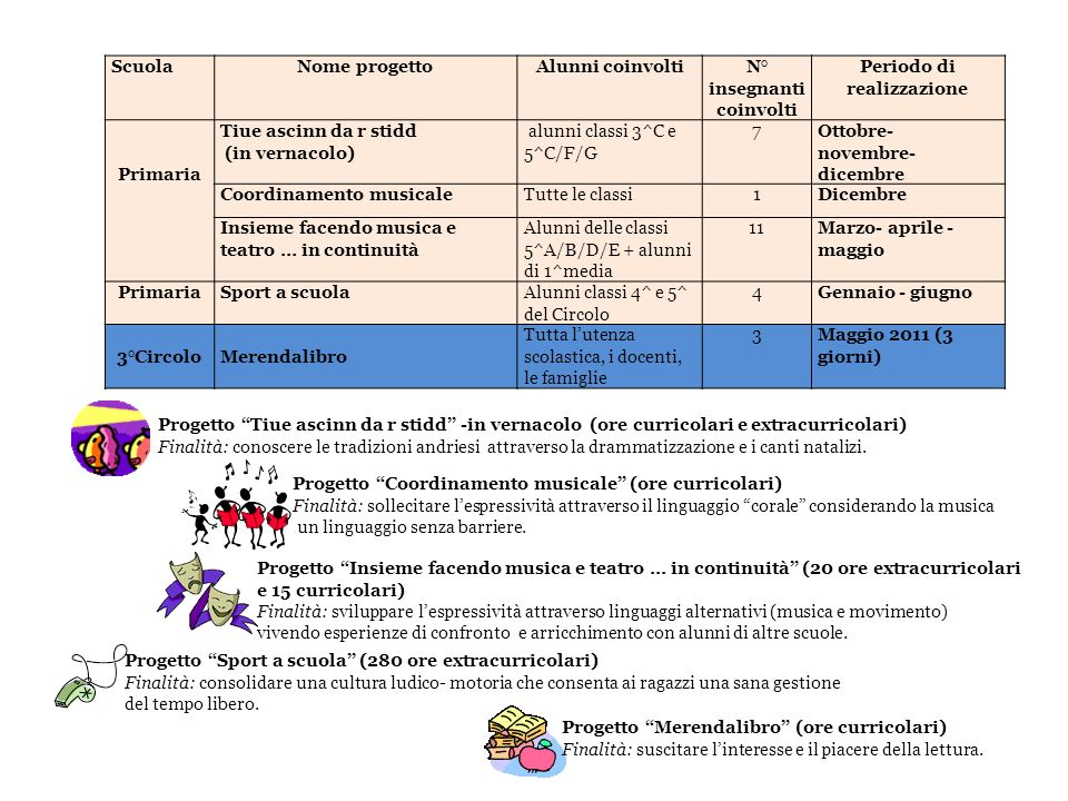 ScuolaNome progettoAlunni coinvoltiN° insegnanti coinvolti Periodo di realizzazione Primaria Tiue ascinn da r stidd (in vernacolo) alunni classi 3^C e