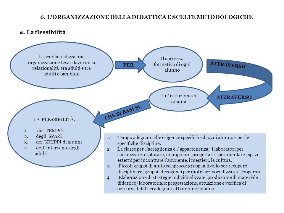 6. LORGANIZZAZIONE DELLA DIDATTICA E SCELTE METODOLOGICHE La scuola realizza una organizzazione tesa a favorire la relazionalità tra adulti e tra adul