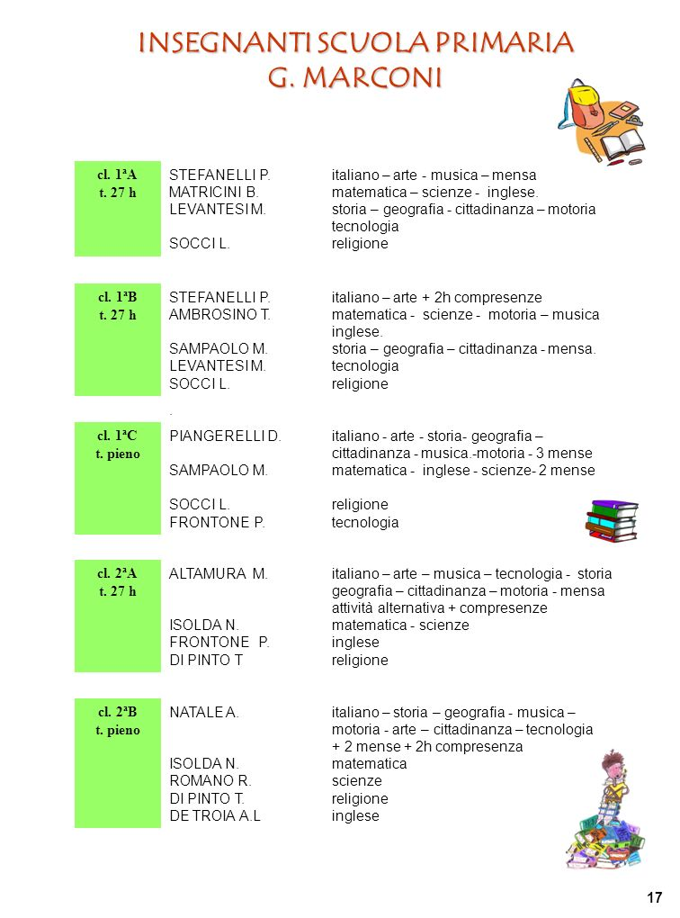 INSEGNANTI SCUOLA PRIMARIA G. MARCONI cl. 1ªA t. 27 h STEFANELLI P. MATRICINI B. LEVANTESI M. SOCCI L. italiano – arte - musica – mensa matematica – s