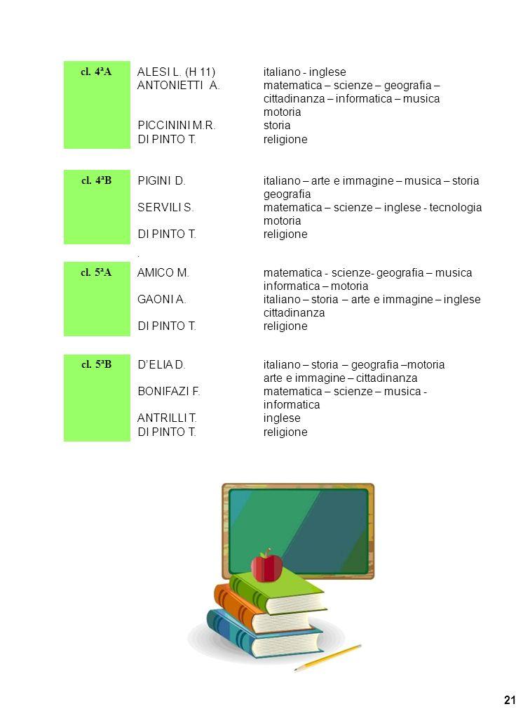 cl. 4ªA ALESI L. (H 11) ANTONIETTI A. PICCININI M.R. DI PINTO T. italiano - inglese matematica – scienze – geografia – cittadinanza – informatica – mu