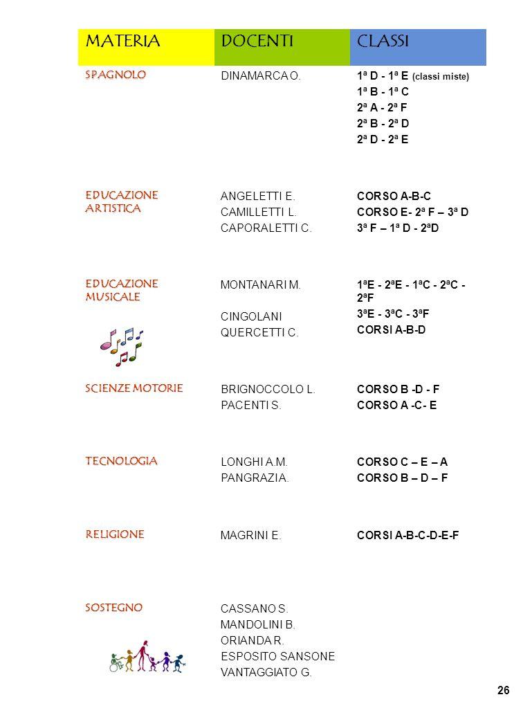 MATERIADOCENTICLASSI SPAGNOLO DINAMARCA O.1ª D - 1ª E (classi miste) 1ª B - 1ª C 2ª A - 2ª F 2ª B - 2ª D 2ª D - 2ª E EDUCAZIONE ARTISTICA ANGELETTI E.