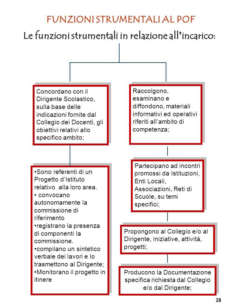 Le funzioni strumentali in relazione all incarico: Concordano con il Dirigente Scolastico, sulla base delle indicazioni fornite dal Collegio dei Docen