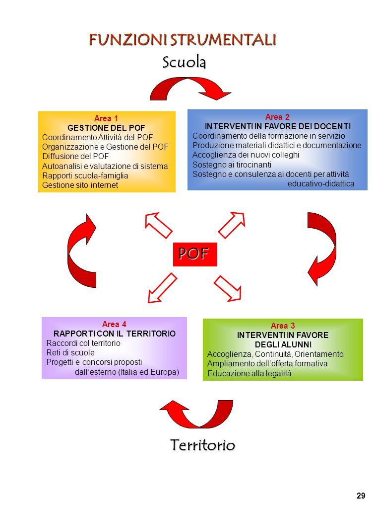 FUNZIONI STRUMENTALI Scuola Area 1 GESTIONE DEL POF Coordinamento Attività del POF Organizzazione e Gestione del POF Diffusione del POF Autoanalisi e valutazione di sistema Rapporti scuola-famiglia Gestione sito internet Area 2 INTERVENTI IN FAVORE DEI DOCENTI Coordinamento della formazione in servizio Produzione materiali didattici e documentazione Accoglienza dei nuovi colleghi Sostegno ai tirocinanti Sostegno e consulenza ai docenti per attività educativo-didattica Area 3 INTERVENTI IN FAVORE DEGLI ALUNNI Accoglienza, Continuità, Orientamento Ampliamento dellofferta formativa Educazione alla legalità Area 4 RAPPORTI CON IL TERRITORIO Raccordi col territorio Reti di scuole Progetti e concorsi proposti dallesterno (Italia ed Europa) POF Territorio 29