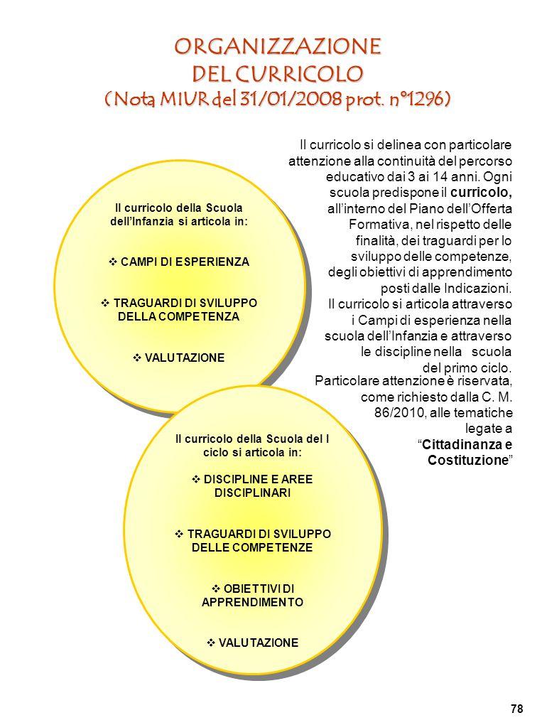ORGANIZZAZIONE DEL CURRICOLO (Nota MIUR del 31/01/2008 prot.
