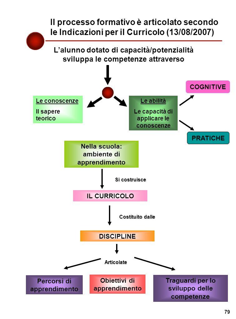Il processo formativo è articolato secondo le Indicazioni per il Curricolo (13/08/2007) Lalunno dotato di capacità/potenzialità sviluppa le competenze