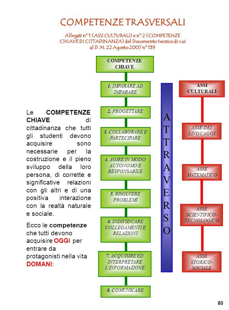 ASSI CULTURALI ASSE DEI LINGUAGGI ASSE MATEMATICO ASSE SCIENTIFICO- TECNOLOGICO ASSE STORICO- SOCIALE ATTRAVERSOATTRAVERSO COMPETENZE TRASVERSALI Allegati n° 1 (ASSI CULTURALI) e n° 2 (COMPETENZE CHIAVE DI CITTADINANZA) del Documento tecnico di cui al D.M.