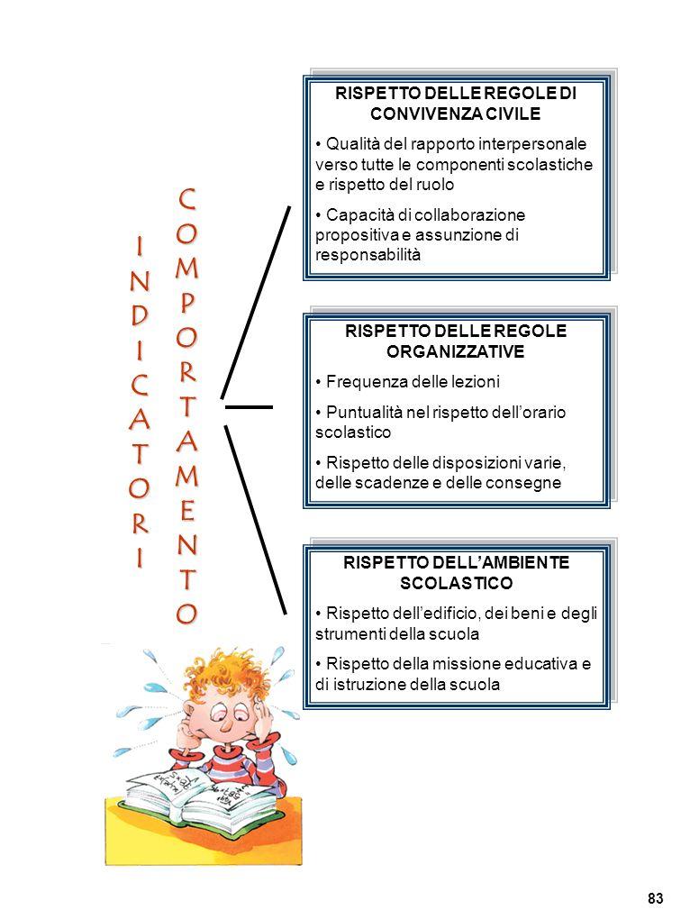 RISPETTO DELLE REGOLE DI CONVIVENZA CIVILE Qualità del rapporto interpersonale verso tutte le componenti scolastiche e rispetto del ruolo Capacità di collaborazione propositiva e assunzione di responsabilità RISPETTO DELLE REGOLE DI CONVIVENZA CIVILE Qualità del rapporto interpersonale verso tutte le componenti scolastiche e rispetto del ruolo Capacità di collaborazione propositiva e assunzione di responsabilità INDICATORI RISPETTO DELLE REGOLE ORGANIZZATIVE Frequenza delle lezioni Puntualità nel rispetto dellorario scolastico Rispetto delle disposizioni varie, delle scadenze e delle consegne RISPETTO DELLE REGOLE ORGANIZZATIVE Frequenza delle lezioni Puntualità nel rispetto dellorario scolastico Rispetto delle disposizioni varie, delle scadenze e delle consegne RISPETTO DELLAMBIENTE SCOLASTICO Rispetto delledificio, dei beni e degli strumenti della scuola Rispetto della missione educativa e di istruzione della scuola RISPETTO DELLAMBIENTE SCOLASTICO Rispetto delledificio, dei beni e degli strumenti della scuola Rispetto della missione educativa e di istruzione della scuola COMPORTAMENTO 83