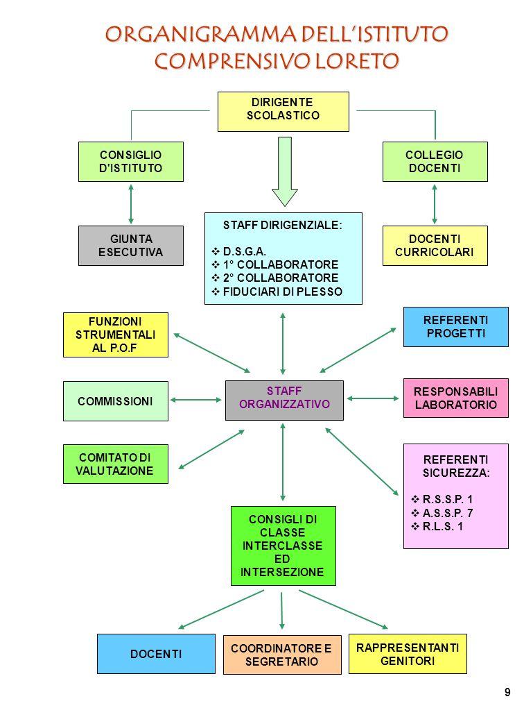 ORGANIGRAMMA DELLISTITUTO COMPRENSIVO LORETO DOCENTI CURRICOLARI COLLEGIO DOCENTI GIUNTA ESECUTIVA DIRIGENTE SCOLASTICO CONSIGLIO D ISTITUTO STAFF ORGANIZZATIVO FUNZIONI STRUMENTALI AL P.O.F REFERENTI SICUREZZA: R.S.S.P.