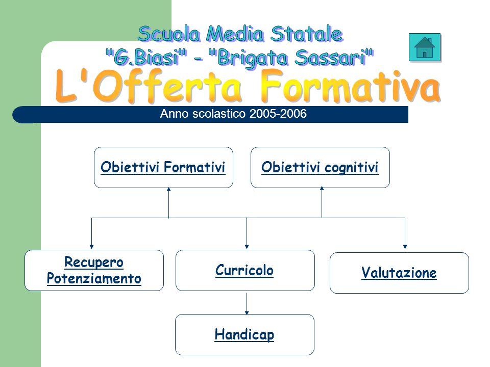 Obiettivi Formativi Obiettivi cognitivi Curricolo Recupero Potenziamento Valutazione Handicap Anno scolastico 2005-2006