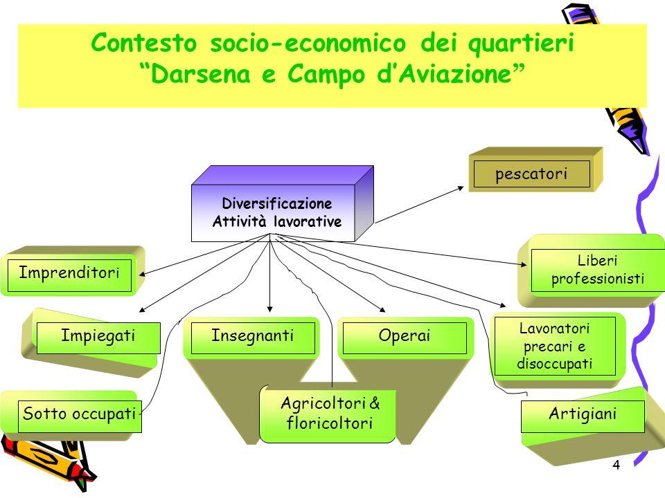 4 Contesto socio-economico dei quartieri Darsena e Campo d Aviazione Diversificazione Attività lavorative Imprenditor i Impiegati Liberi professionist
