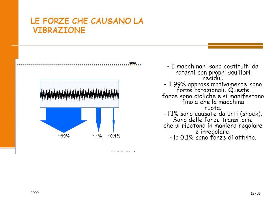 2009 12/81 LE FORZE CHE CAUSANO LA VIBRAZIONE - I macchinari sono costituiti da rotanti con propri squilibri residui. - il 99% approssimativamente son