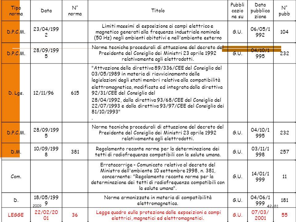 2009 42/81 Tipo norma Data N° norma Titolo Pubbli cazio ne su Data pubblica zione N° pubb D.P.C.M. 23/04/199 2 Limiti massimi di esposizione ai campi
