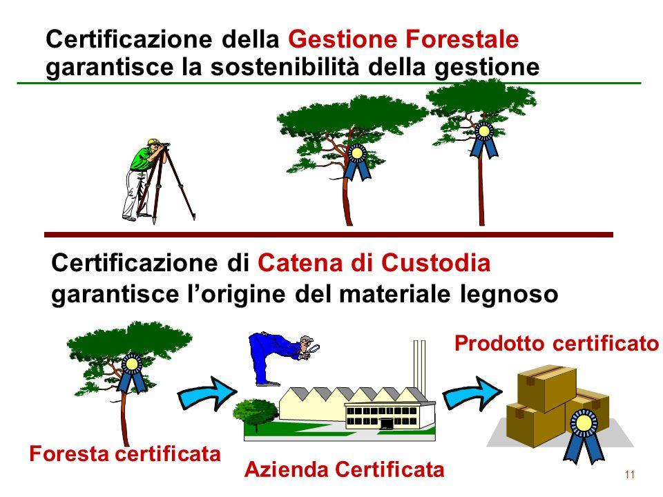 11 Certificazione della Gestione Forestale garantisce la sostenibilità della gestione Certificazione di Catena di Custodia garantisce lorigine del mat