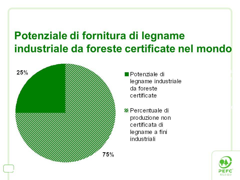 Potenziale di fornitura di legname industriale da foreste certificate nel mondo (Fonte: UNECE Forest Products Annual Market Review 2006-2007) Nel 2007