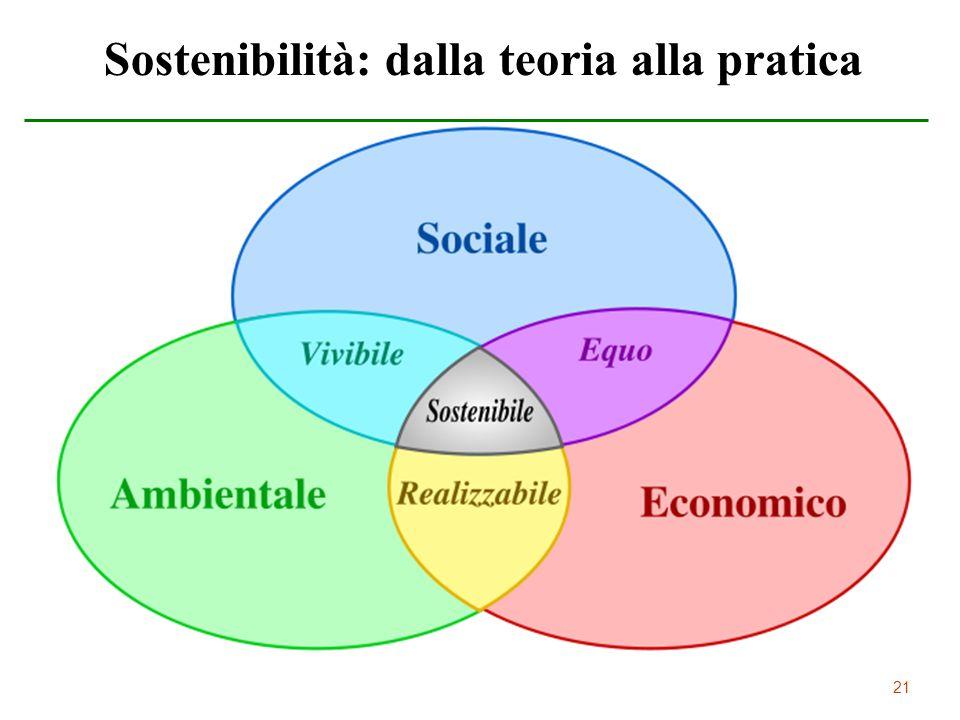 21 Sostenibilità: dalla teoria alla pratica