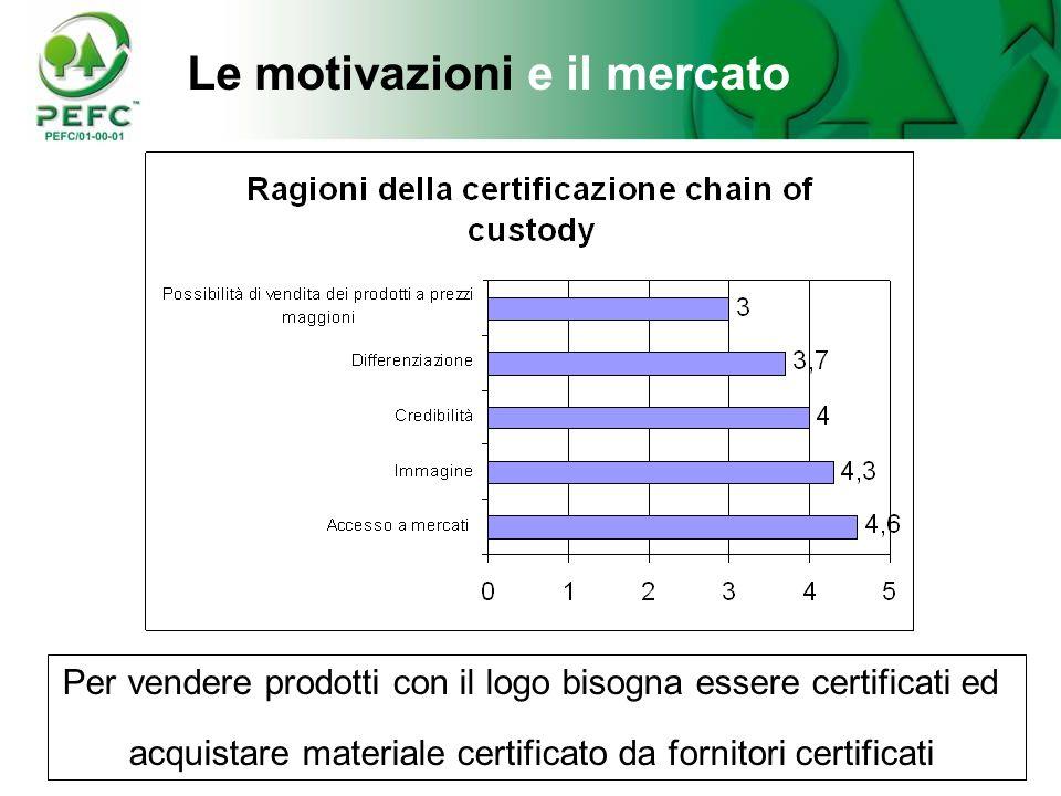 36 Le motivazioni e il mercato Perché certificarsi e vendere prodotti certificati? Fonte: United Nation: ECE/TIM/P/23, 2001 1: non importante 5: molto