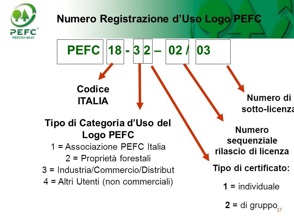 37 Numero sequenziale rilascio di licenza Numero di sotto-licenza Tipo di Categoria dUso del Logo PEFC 1 = Associazione PEFC Italia 2 = Proprietà fore