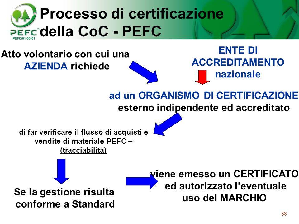 38 Processo di certificazione della CoC - PEFC Atto volontario con cui una AZIENDA richiede ad un ORGANISMO DI CERTIFICAZIONE esterno indipendente ed