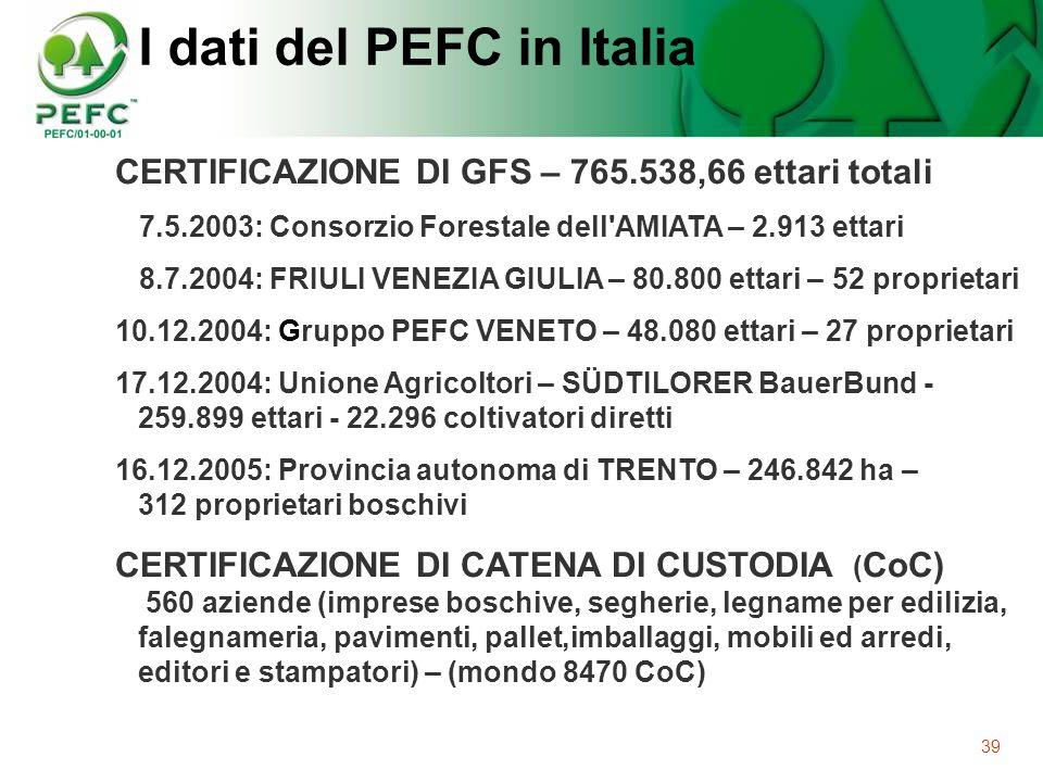 39 I dati del PEFC in Italia CERTIFICAZIONE DI GFS – 765.538,66 ettari totali 7.5.2003: Consorzio Forestale dell'AMIATA – 2.913 ettari 8.7.2004: FRIUL