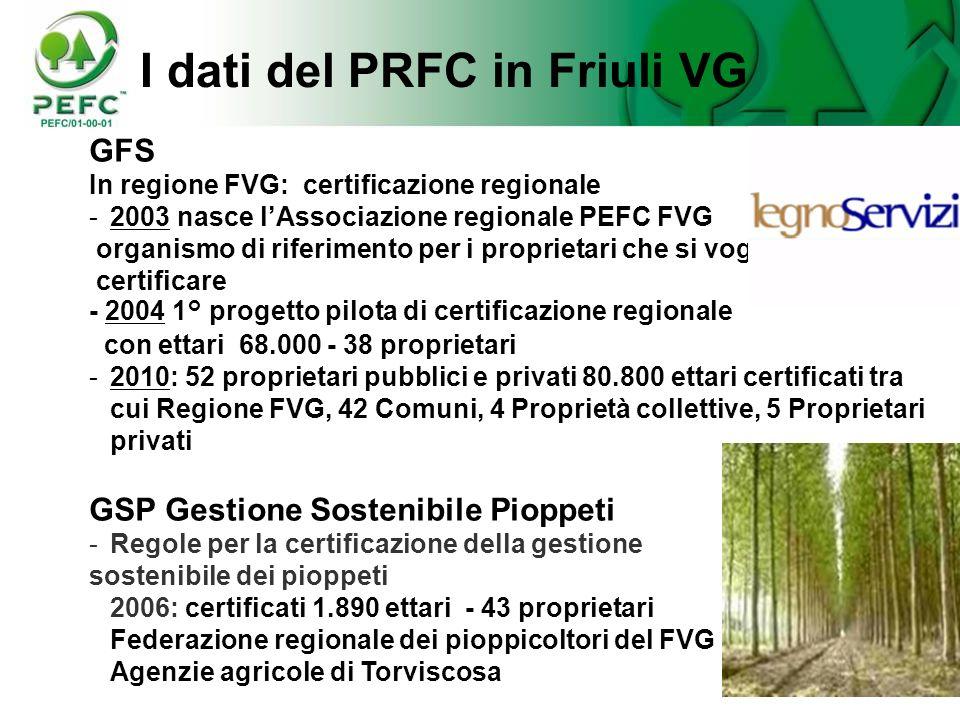40 I dati del PRFC in Friuli VG GFS In regione FVG: certificazione regionale -2003 nasce lAssociazione regionale PEFC FVG organismo di riferimento per