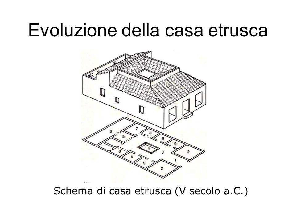 Evoluzione della casa etrusca Schema di casa etrusca (V secolo a.C.)