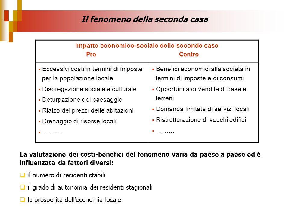 Il fenomeno della seconda casa Impatto economico-sociale delle seconde case Pro Contro Eccessivi costi in termini di imposte per la popolazione locale
