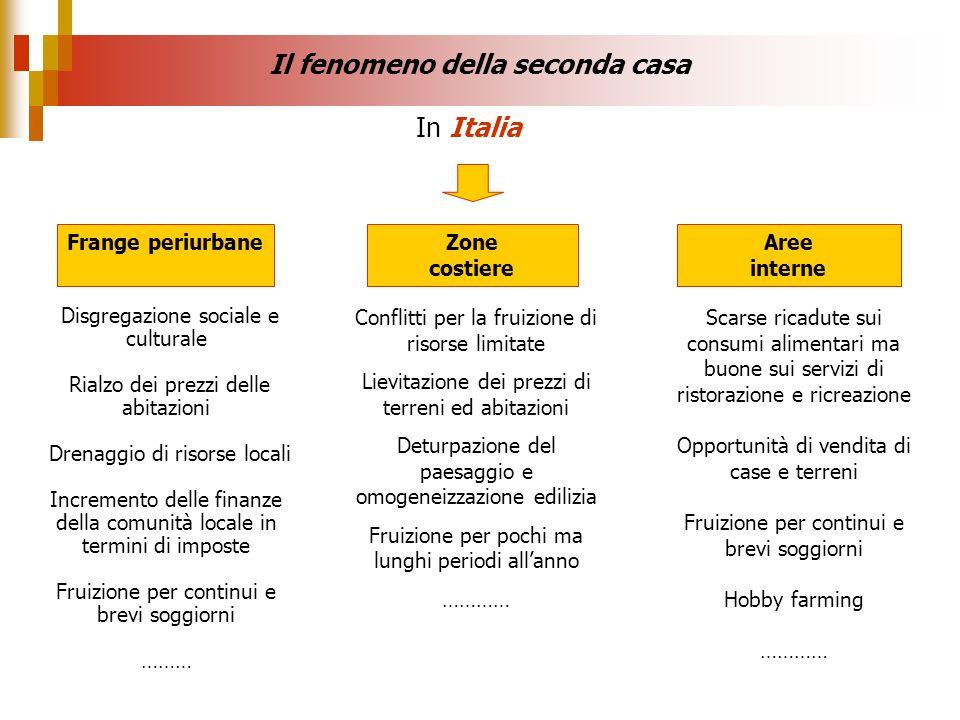 Il fenomeno della seconda casa In Italia Frange periurbaneAree interne Zone costiere Conflitti per la fruizione di risorse limitate Lievitazione dei p