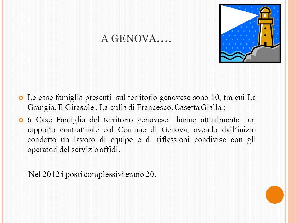 A GENOVA …. Le case famiglia presenti sul territorio genovese sono 10, tra cui La Grangia, Il Girasole, La culla di Francesco, Casetta Gialla ; 6 Case