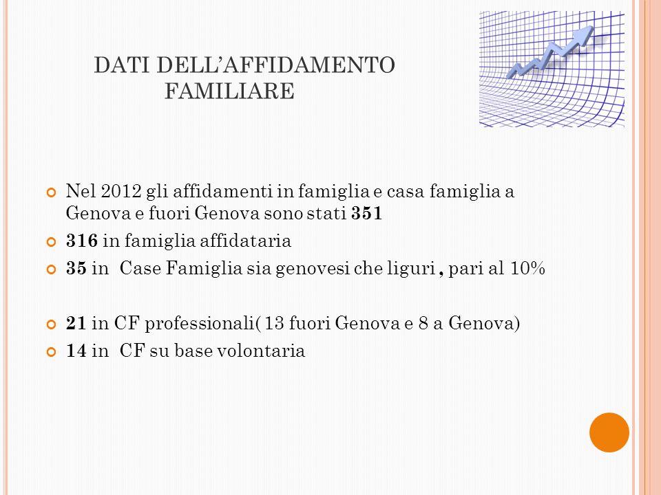 DATI DELLAFFIDAMENTO FAMILIARE Nel 2012 gli affidamenti in famiglia e casa famiglia a Genova e fuori Genova sono stati 351 316 in famiglia affidataria