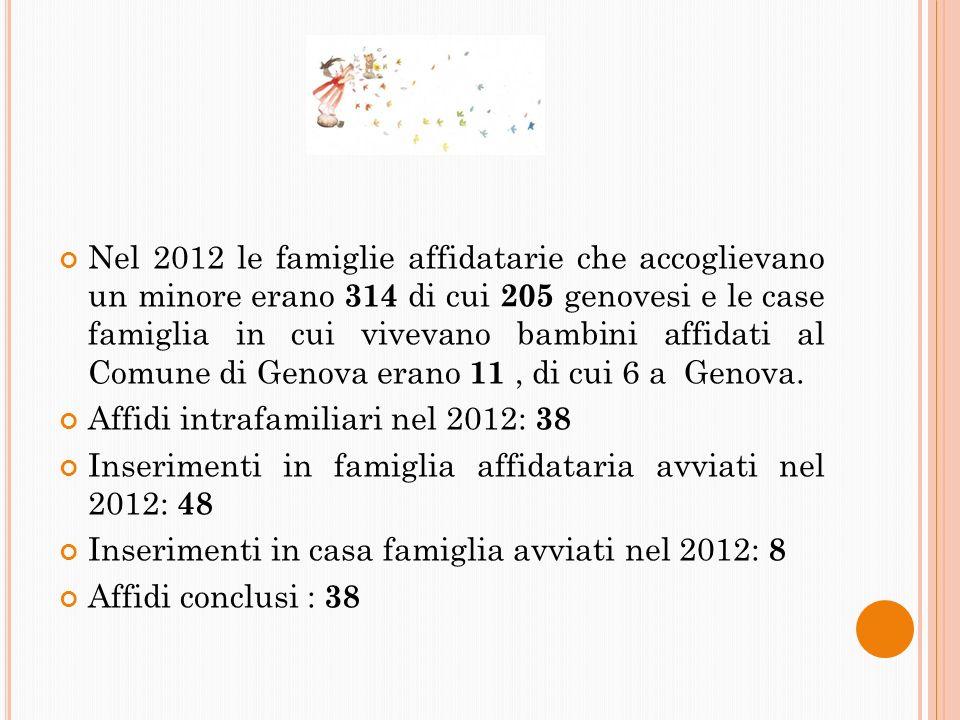 Nel 2012 le famiglie affidatarie che accoglievano un minore erano 314 di cui 205 genovesi e le case famiglia in cui vivevano bambini affidati al Comun