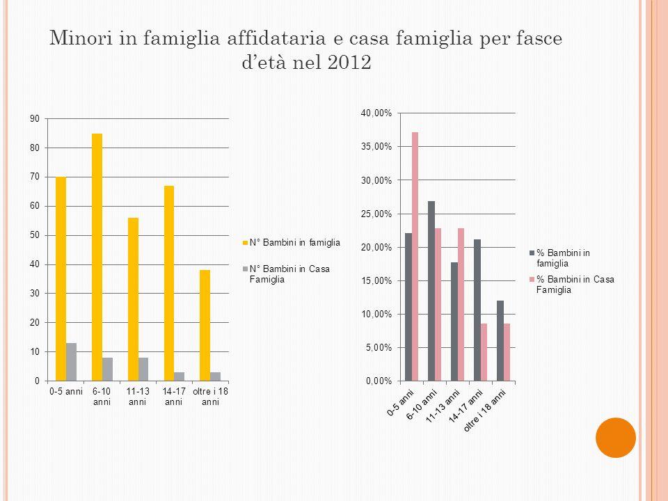 Minori in famiglia affidataria e casa famiglia per fasce detà nel 2012