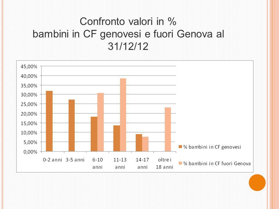 Confronto valori in % bambini in CF genovesi e fuori Genova al 31/12/12