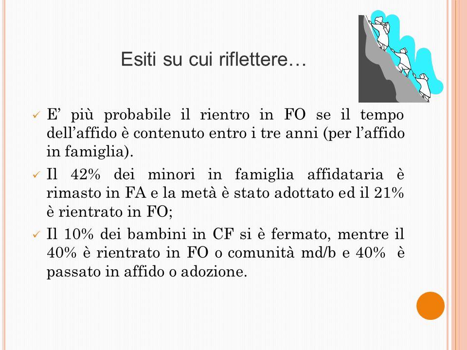 Esiti su cui riflettere… E più probabile il rientro in FO se il tempo dellaffido è contenuto entro i tre anni (per laffido in famiglia). Il 42% dei mi