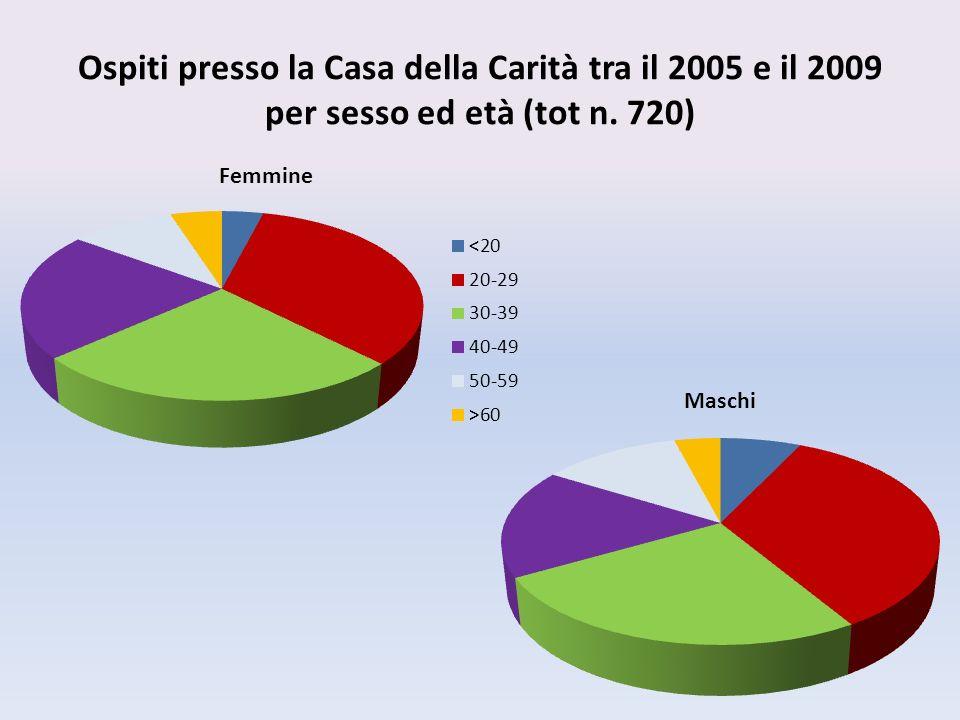 Ospiti presso la Casa della Carità tra il 2005 e il 2009 per sesso ed età (tot n. 720)