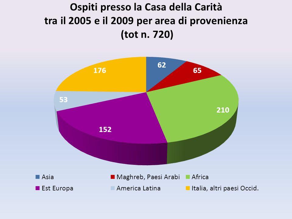 Ospiti presso la Casa della Carità tra il 2005 e il 2009 per area di provenienza (tot n. 720)