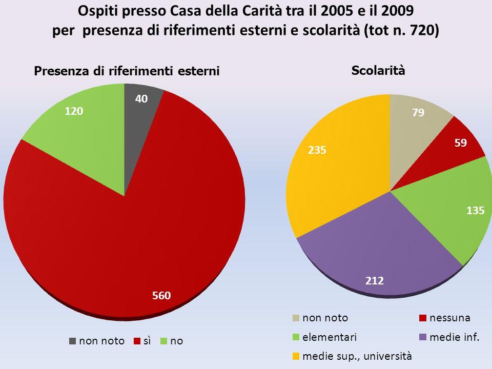 Ospiti presso Casa della Carità tra il 2005 e il 2009 per presenza di riferimenti esterni e scolarità (tot n.