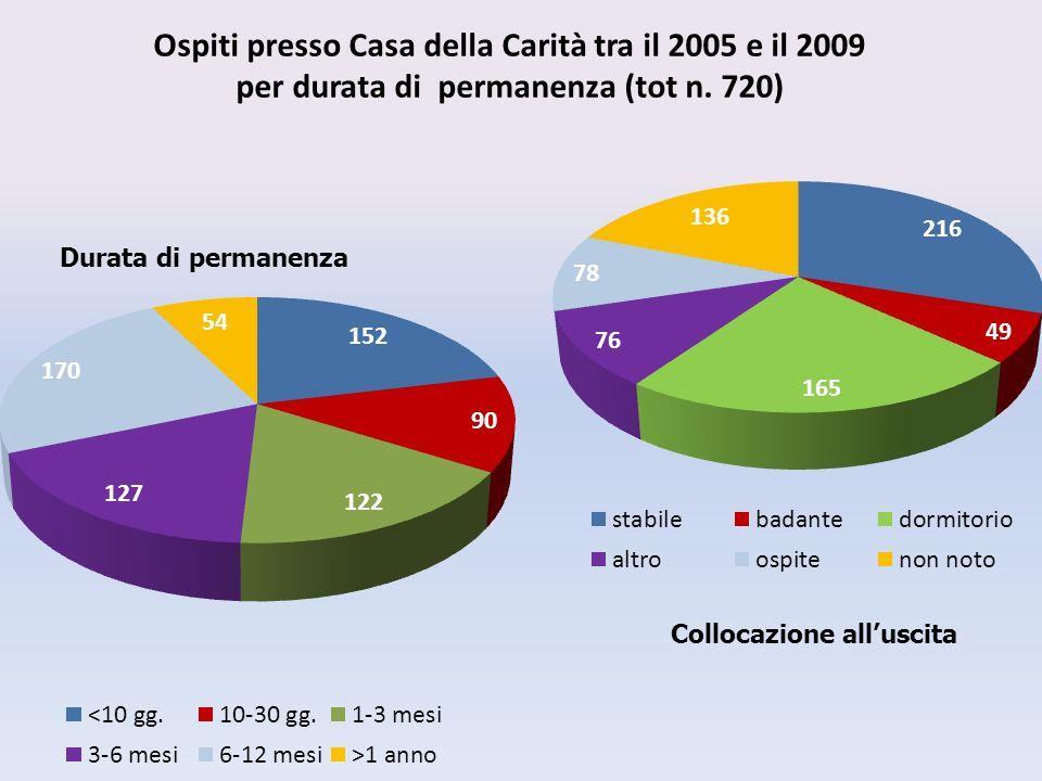 Ospiti presso Casa della Carità tra il 2005 e il 2009 per durata di permanenza (tot n.