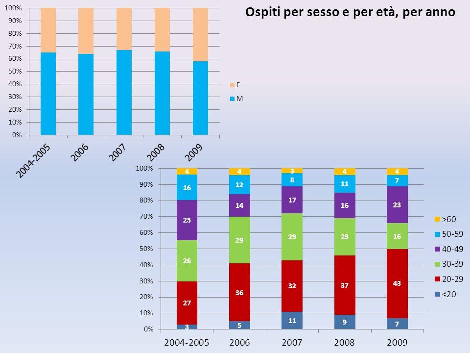 Ospiti per sesso e per età, per anno
