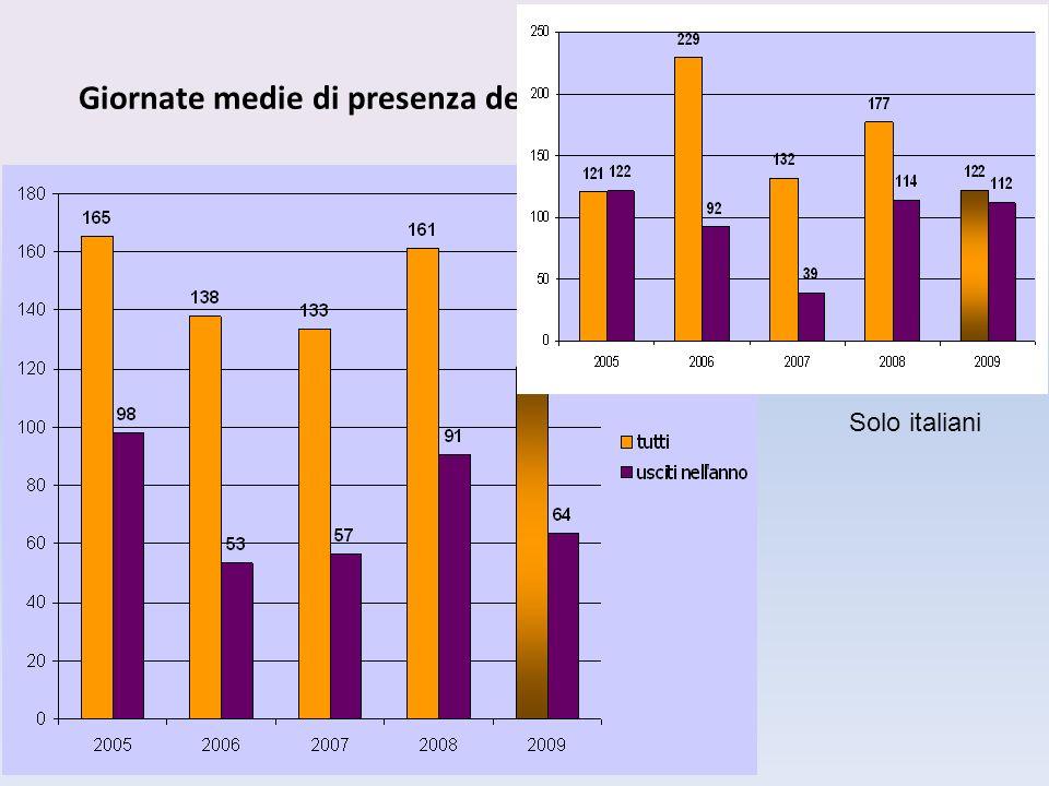 Giornate medie di presenza degli ospiti nella Casa della Carità Solo italiani