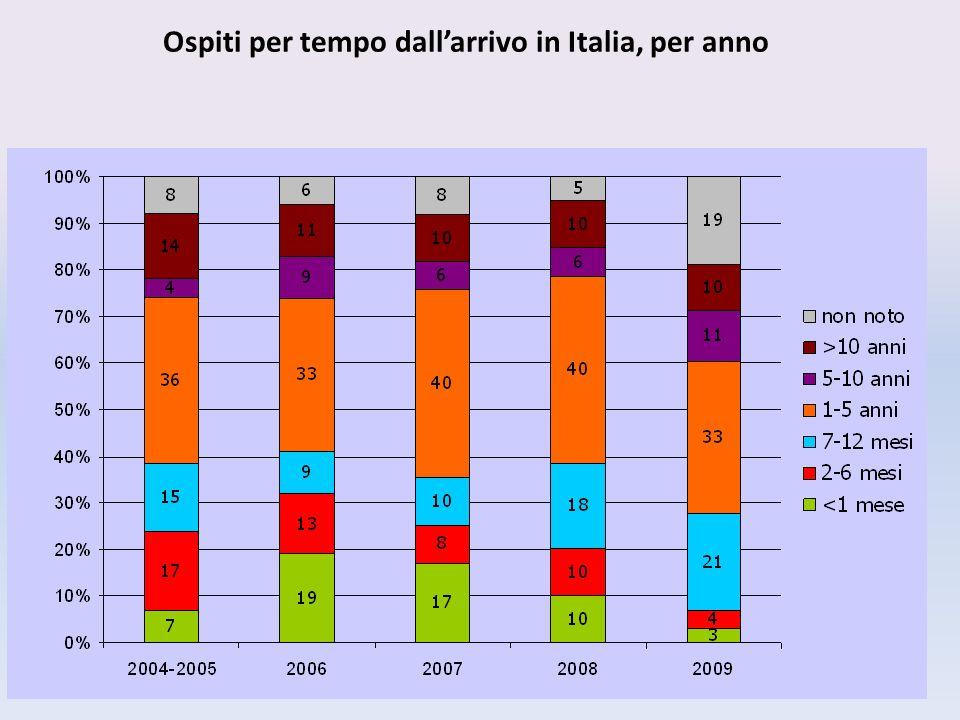 Ospiti per tempo dallarrivo in Italia, per anno