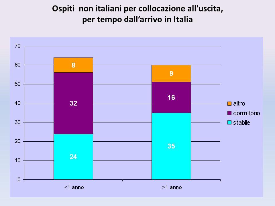 Ospiti non italiani per collocazione all uscita, per tempo dallarrivo in Italia