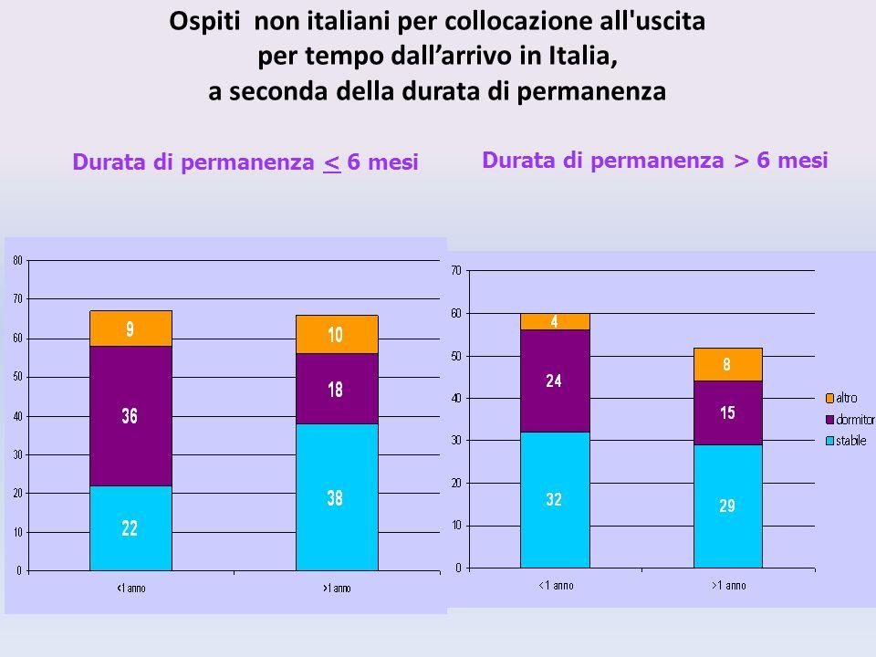 Ospiti non italiani per collocazione all uscita per tempo dallarrivo in Italia, a seconda della durata di permanenza Durata di permanenza < 6 mesi Durata di permanenza > 6 mesi