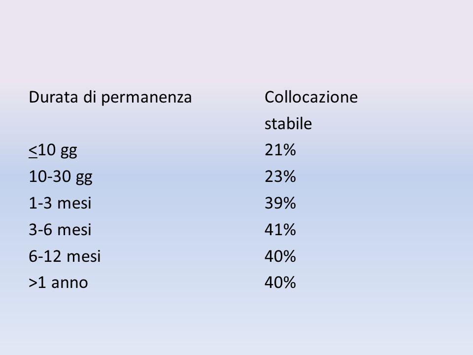Durata di permanenzaCollocazione stabile <10 gg21% 10-30 gg23% 1-3 mesi39% 3-6 mesi41% 6-12 mesi40% >1 anno40%