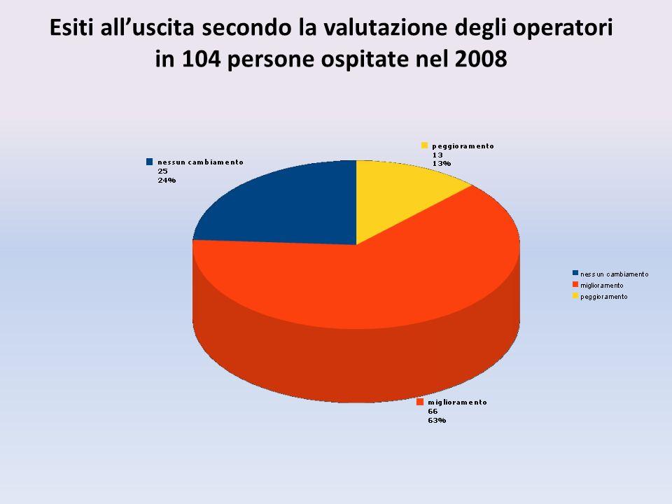 Esiti alluscita secondo la valutazione degli operatori in 104 persone ospitate nel 2008