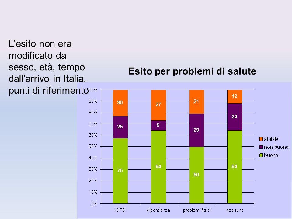Lesito non era modificato da sesso, età, tempo dallarrivo in Italia, punti di riferimento Esito per problemi di salute
